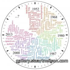 Stuart Neilson - 1a3 Autism OClock (word frequency clouds)