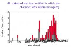 Stuart Neilson - 4b2 Films with an autistic main character
